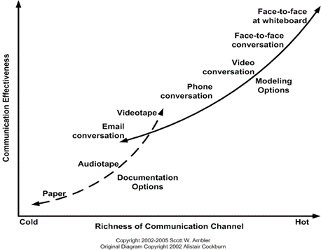 Illustration-of-richness-and-effectiveness-of-different-communication-channels-from