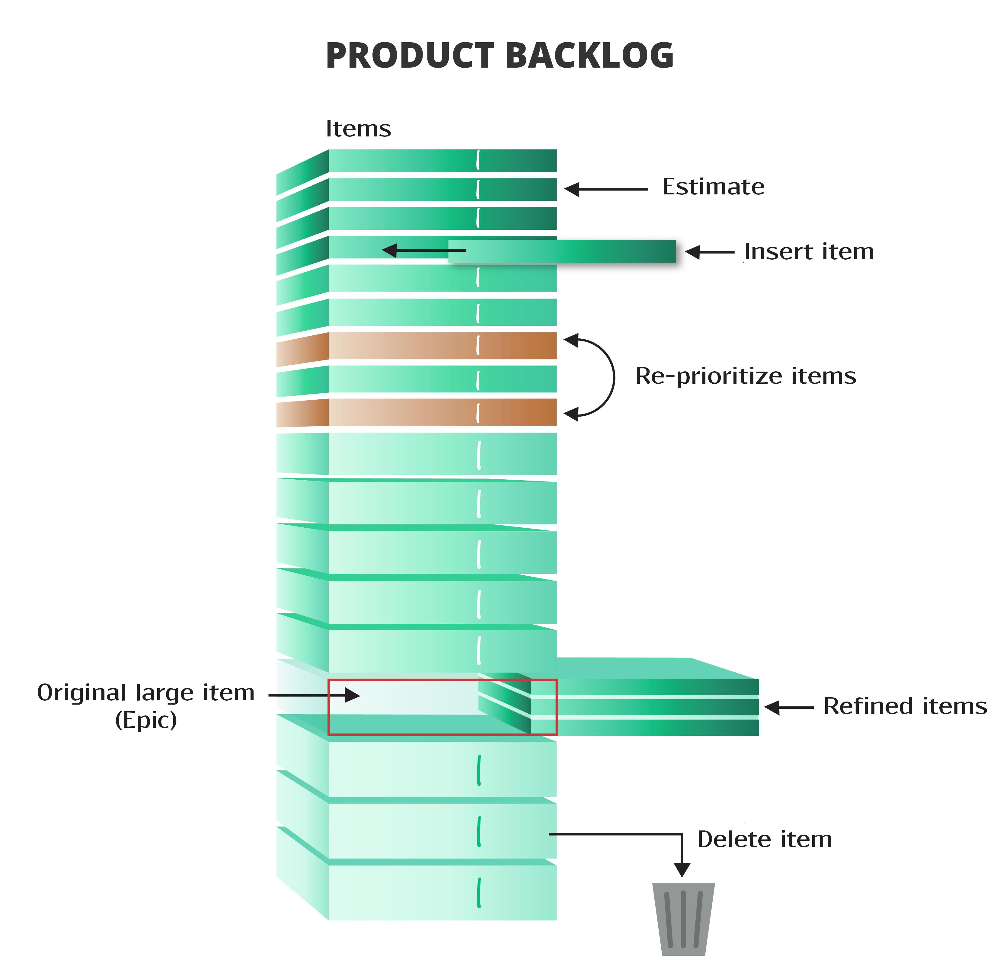 Resultado de imagem para product backlog