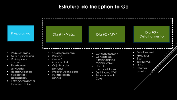 Inception_to_Go_Workshop_Fevereiro_2020_v03-estrutura